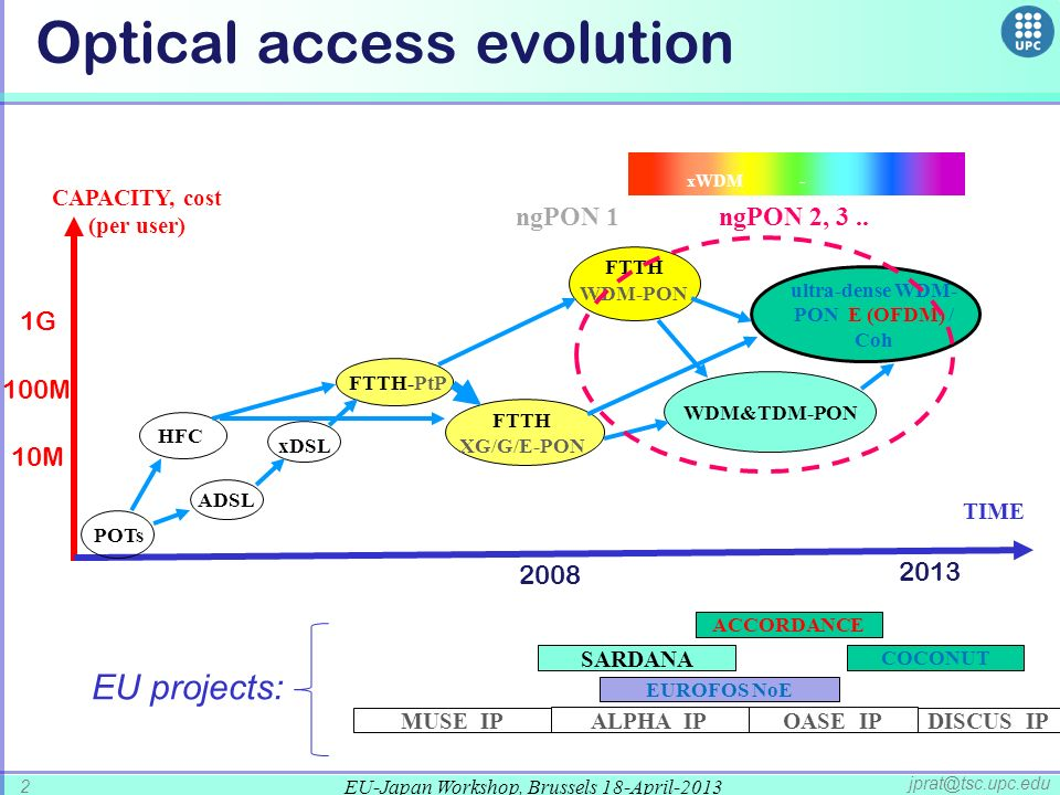 Optical access evolution