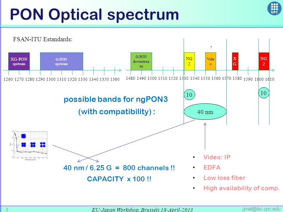PON Optical spectrum possible bands for ngPON3 (with compatibility) :