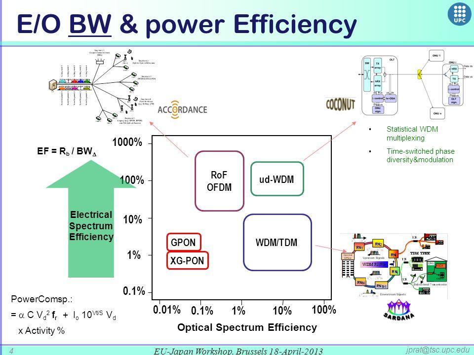 E/O BW & power Efficiency