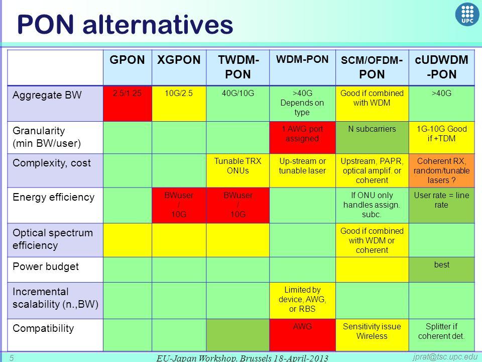PON alternatives GPON XGPON TWDM-PON cUDWDM-PON WDM-PON SCM/OFDM-PON
