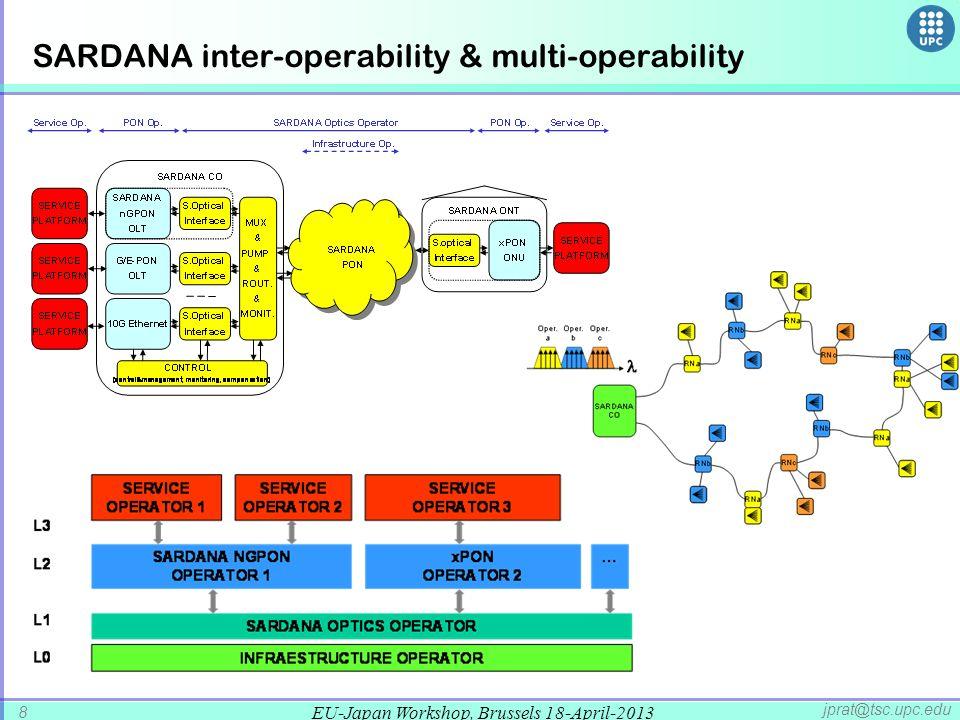 SARDANA inter-operability & multi-operability