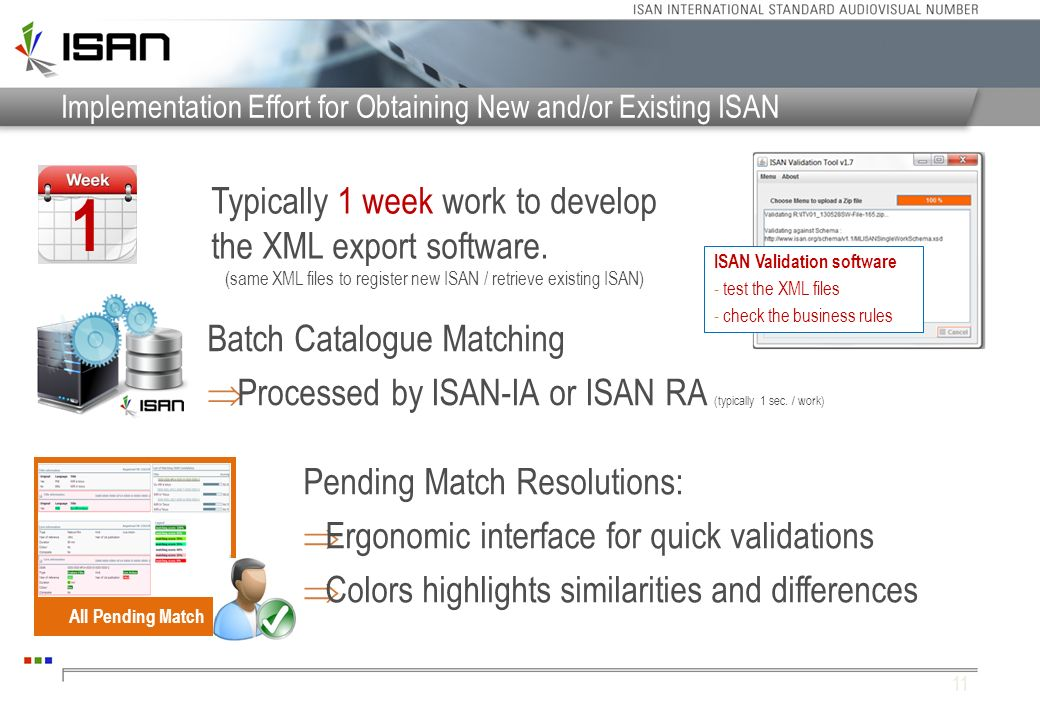 Implementation Effort for Obtaining New and/or Existing ISAN
