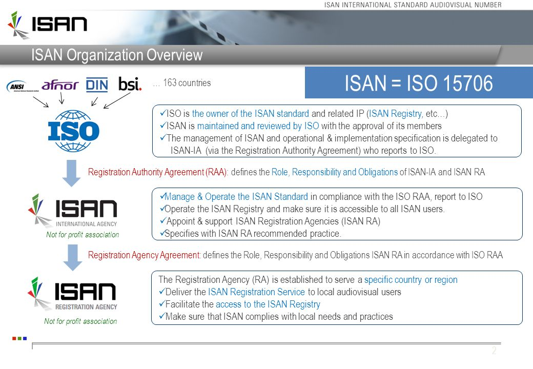 ISAN Organization Overview