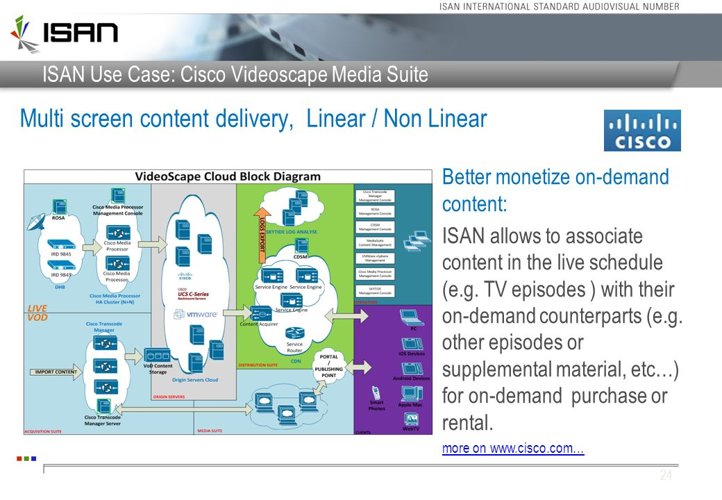 ISAN Use Case: Cisco Videoscape Media Suite