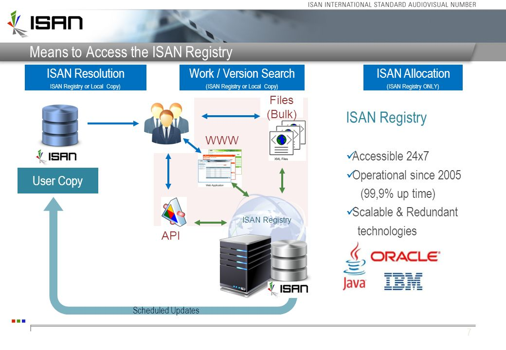 Means to Access the ISAN Registry