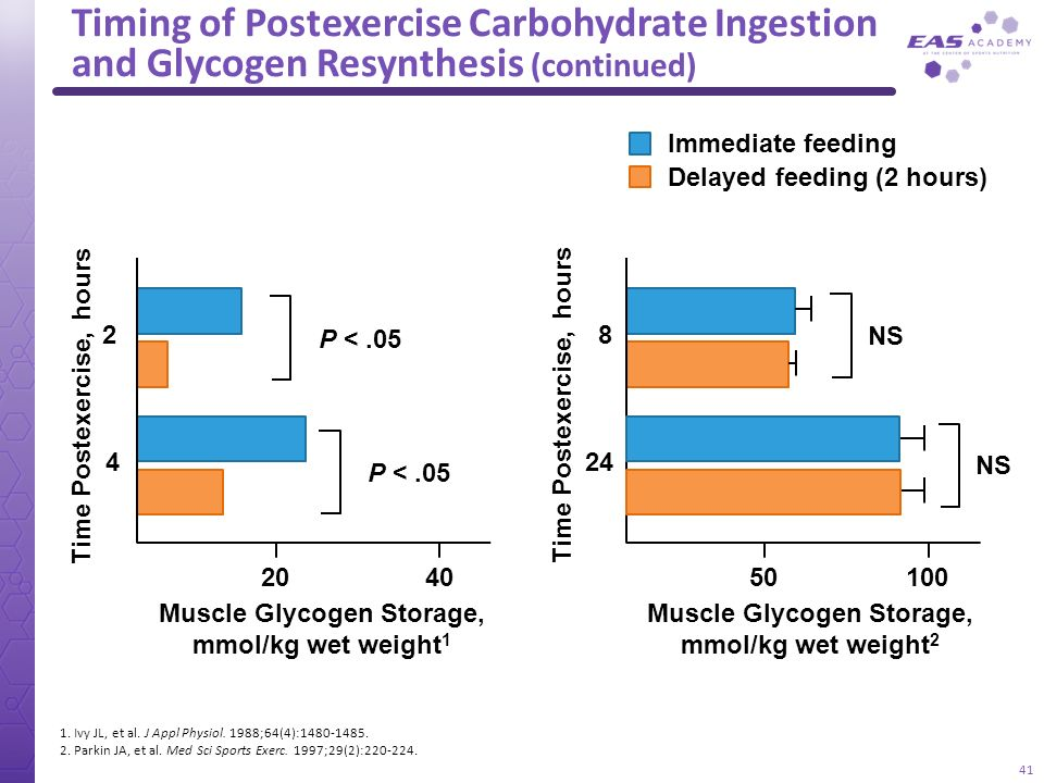 glycogen resynthesis after exercise effect of carbohydrate