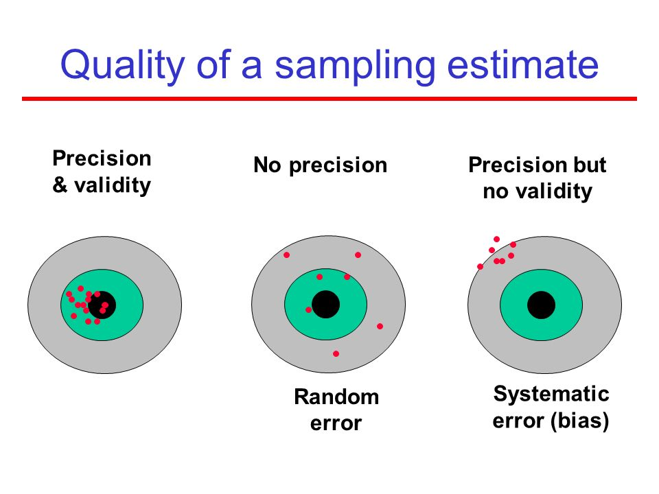 Quality of a sampling estimate