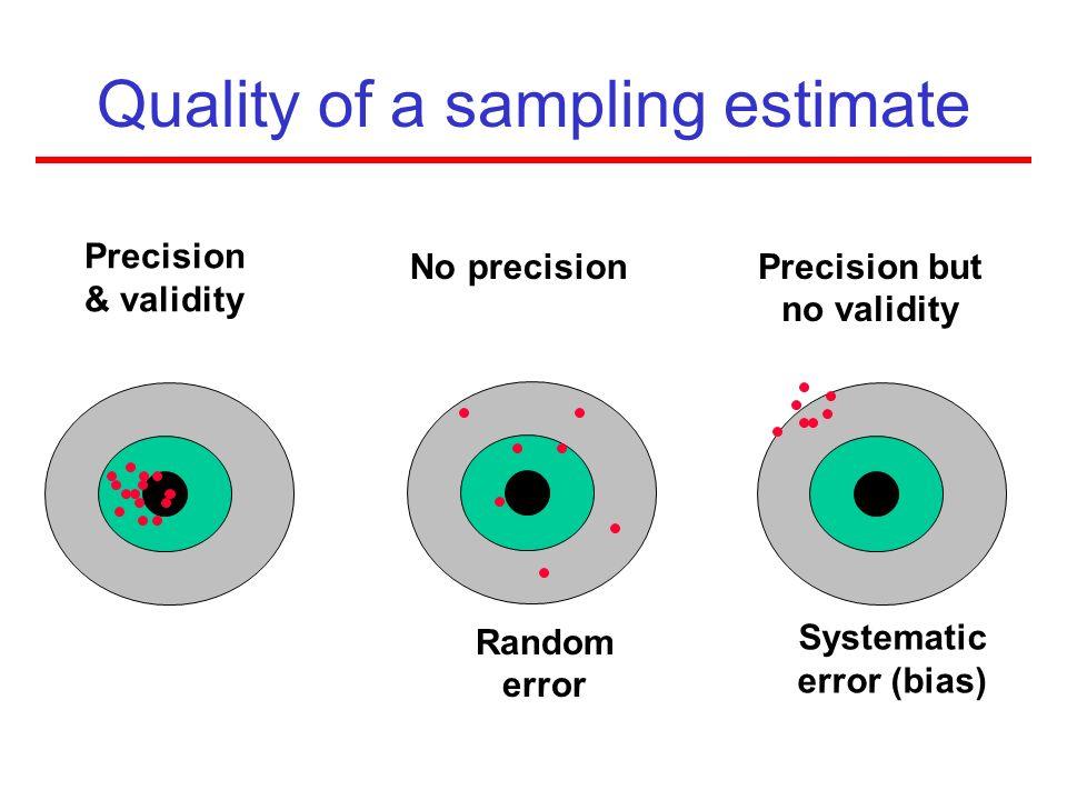 Quality of a sampling estimate