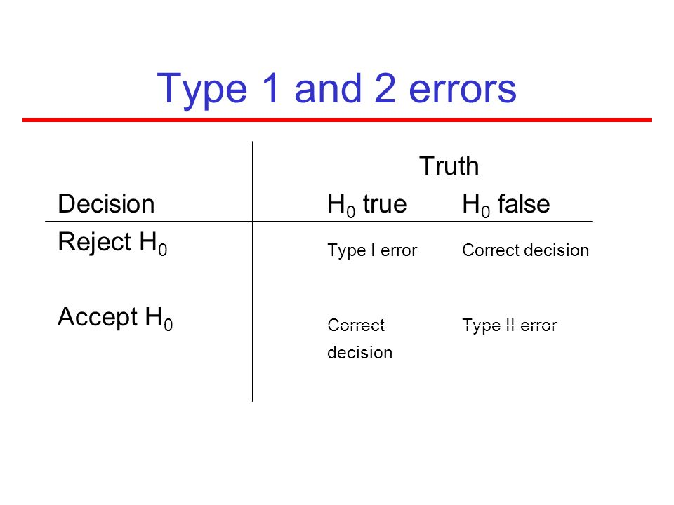 Type 1 and 2 errors Truth Decision H0 true H0 false