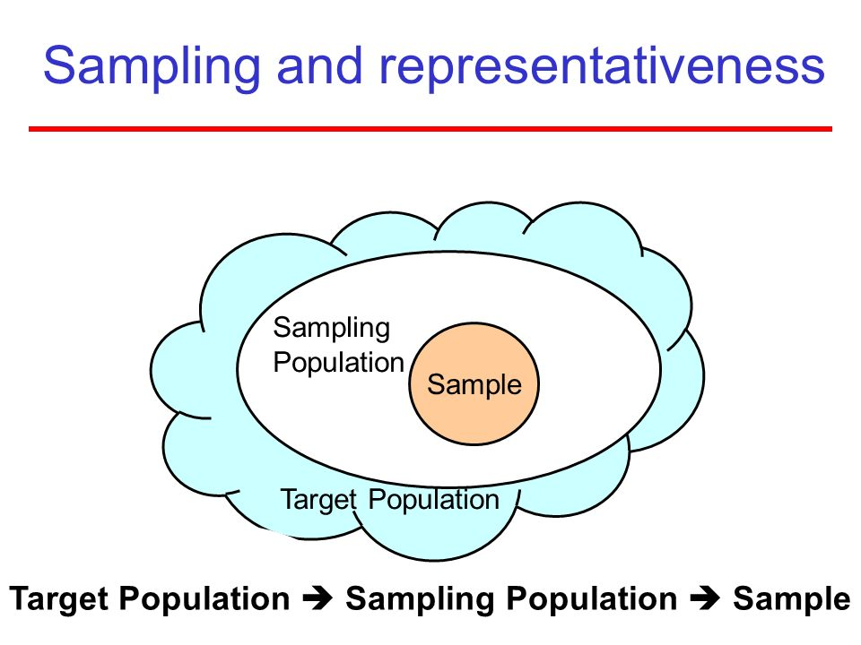 Sampling and representativeness