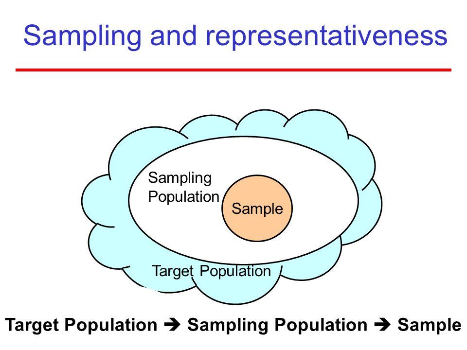 Sampling and representativeness