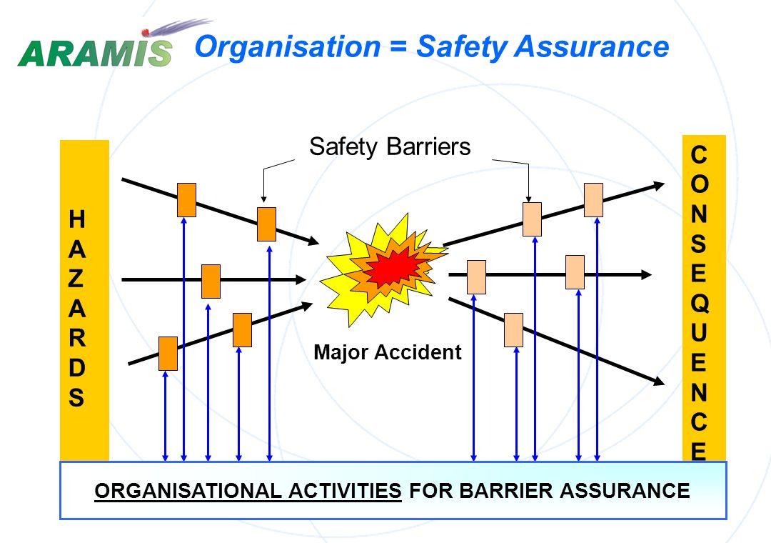 Organisation = Safety Assurance