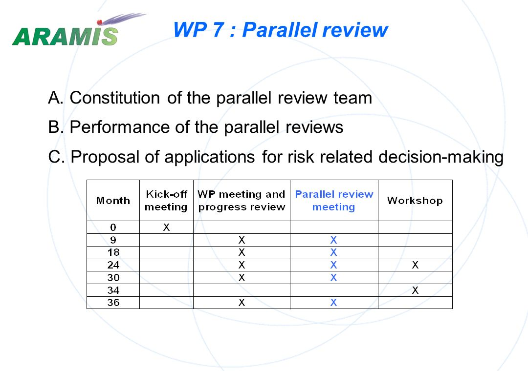 WP 7 : Parallel review A. Constitution of the parallel review team