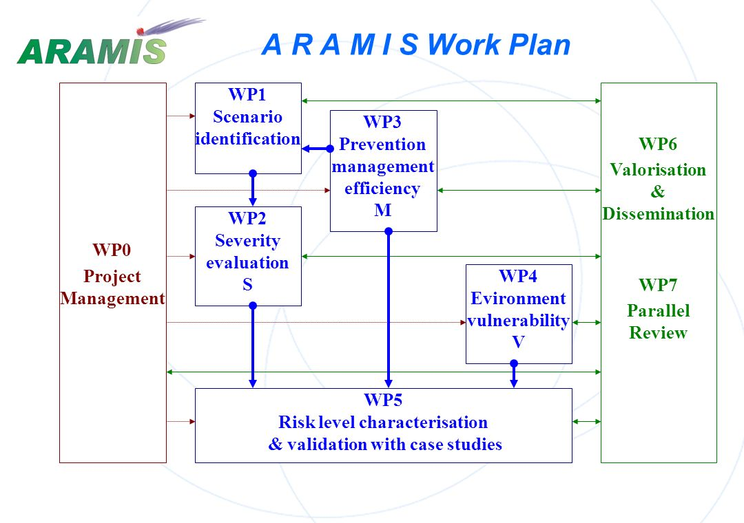 A R A M I S Work Plan WP1 Scenario identification WP6