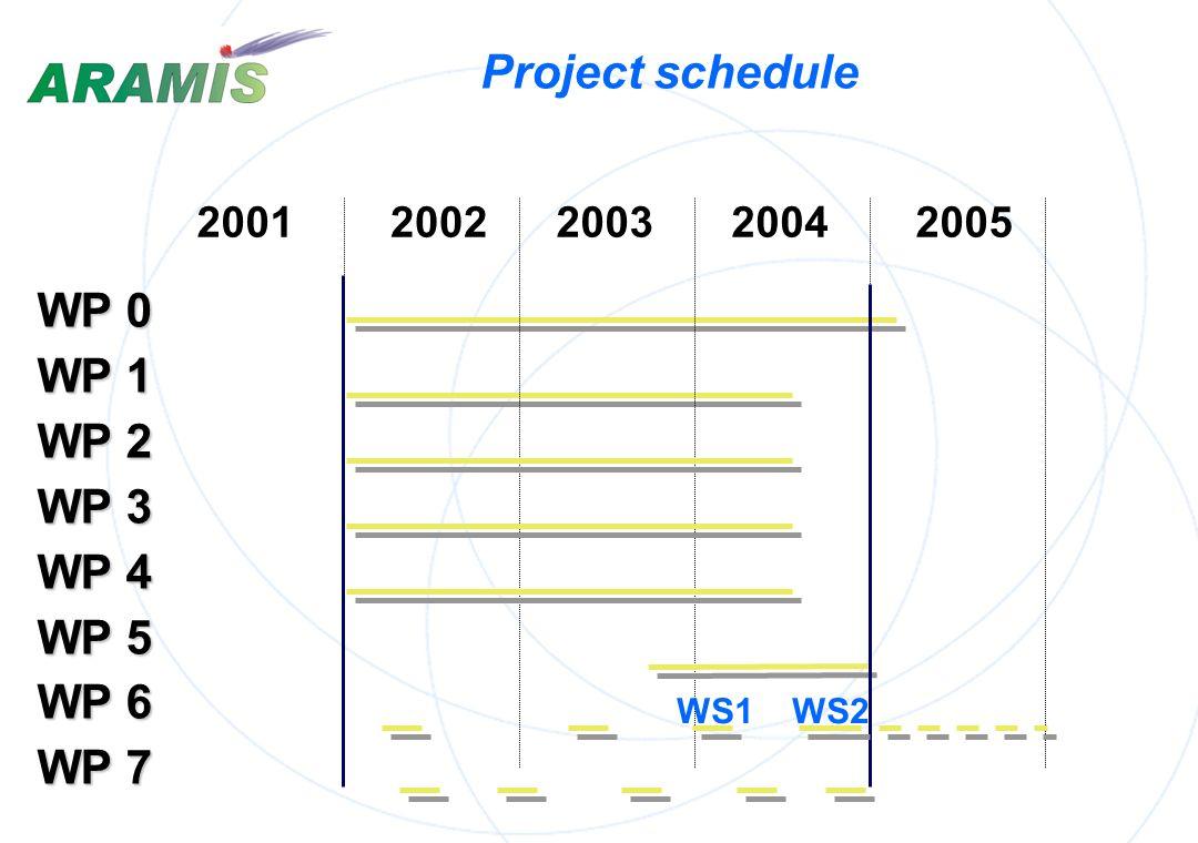 Project schedule WP 0 WP 1 WP 2 WP 3 WP 4 WP 5 WP 6 WP 7 2001 2002