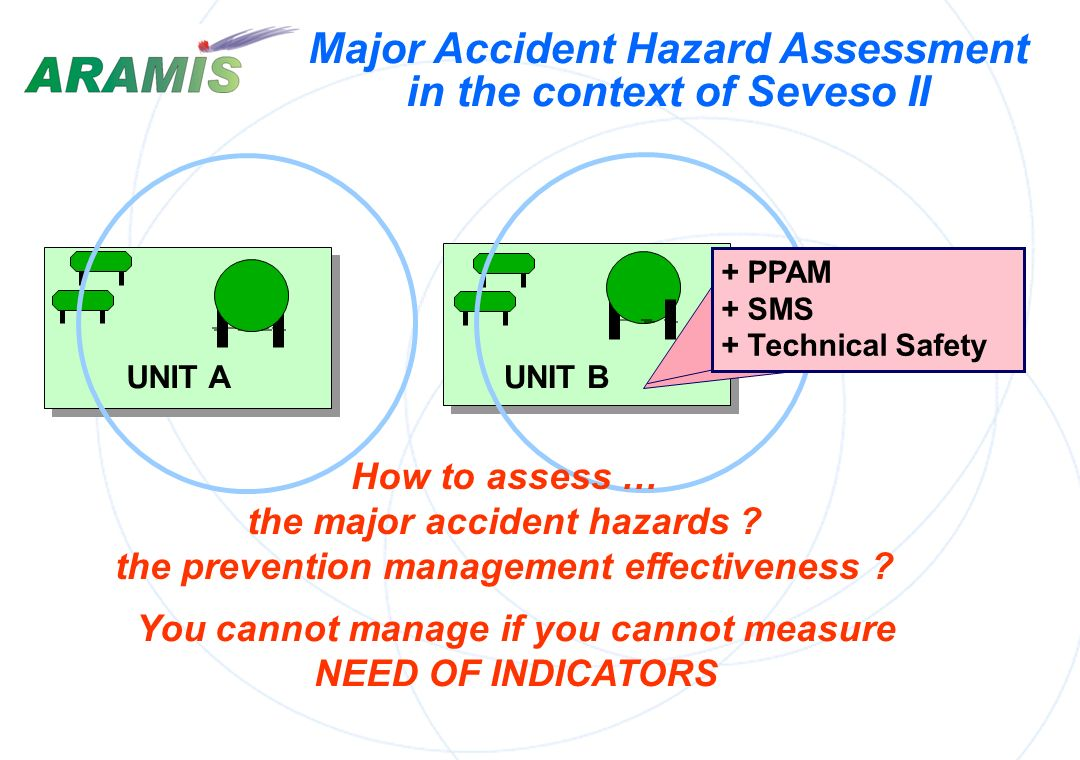 Major Accident Hazard Assessment in the context of Seveso II