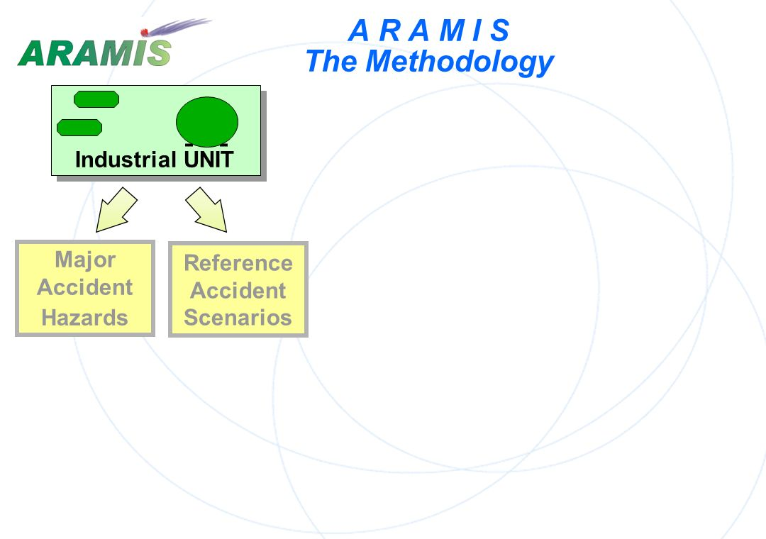 A R A M I S The Methodology