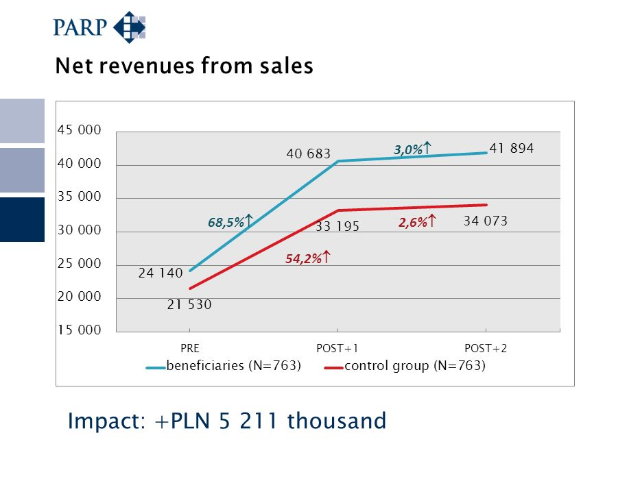 Net revenues from sales