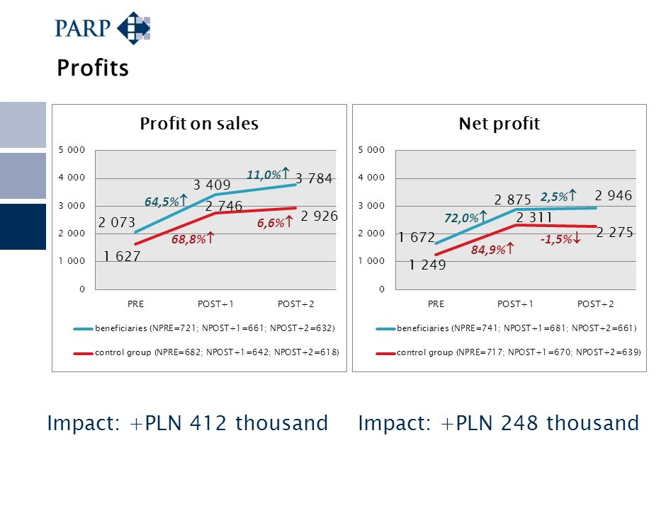 Profits Impact: +PLN 412 thousand Impact: +PLN 248 thousand