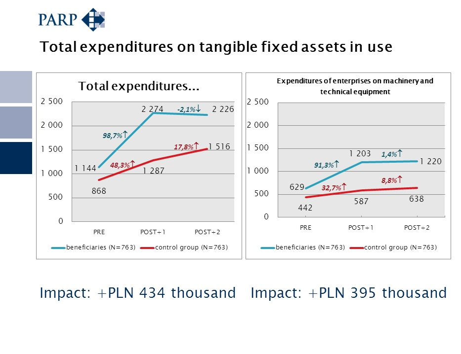 Total expenditures on tangible fixed assets in use