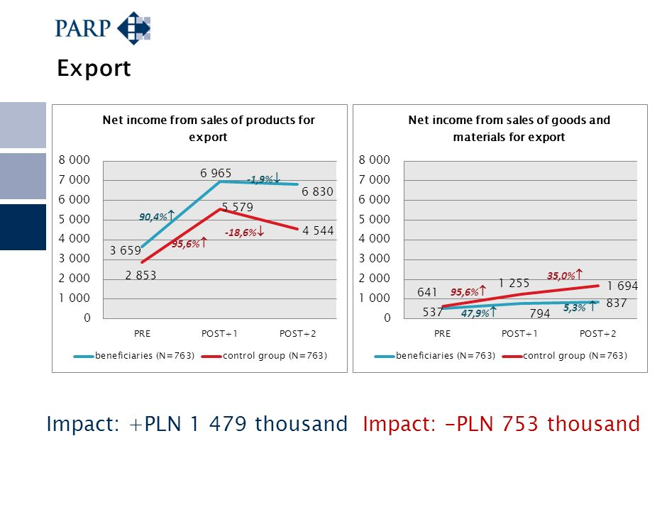Export Impact: +PLN 1 479 thousand Impact: -PLN 753 thousand