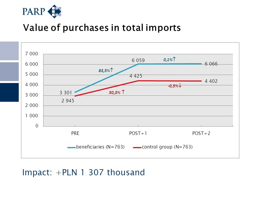 Value of purchases in total imports