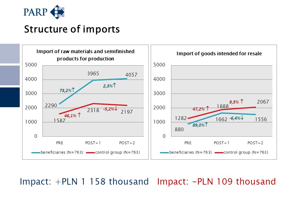Structure of imports Impact: +PLN 1 158 thousand