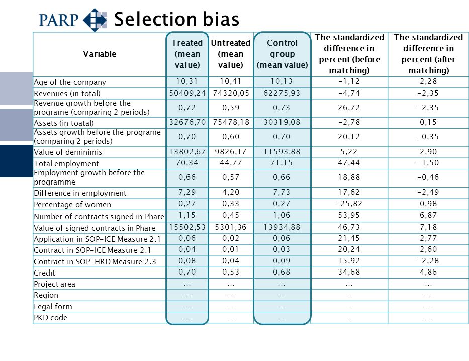 Selection bias Variable Treated (mean value) Untreated (mean value)