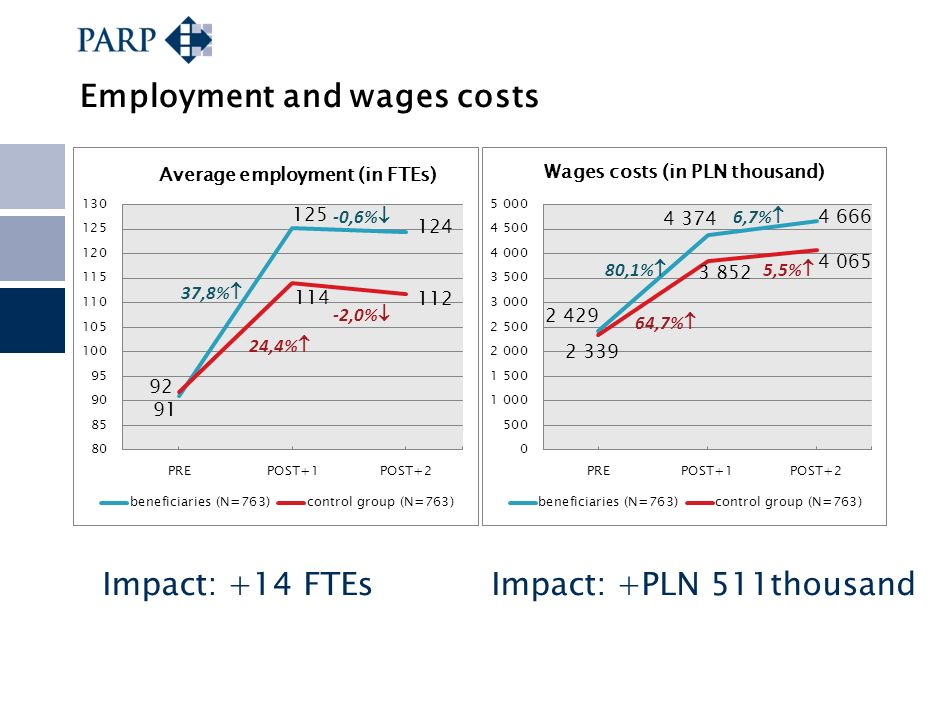 Employment and wages costs