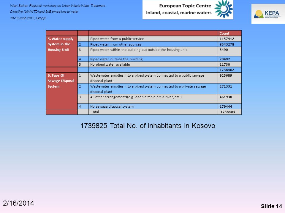 1739825 Total No. of inhabitants in Kosovo