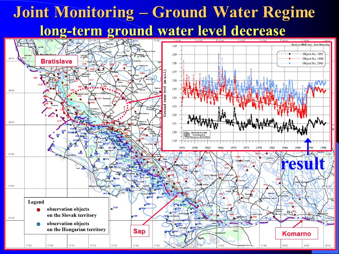 Joint Monitoring – Ground Water Regime long-term ground water level decrease