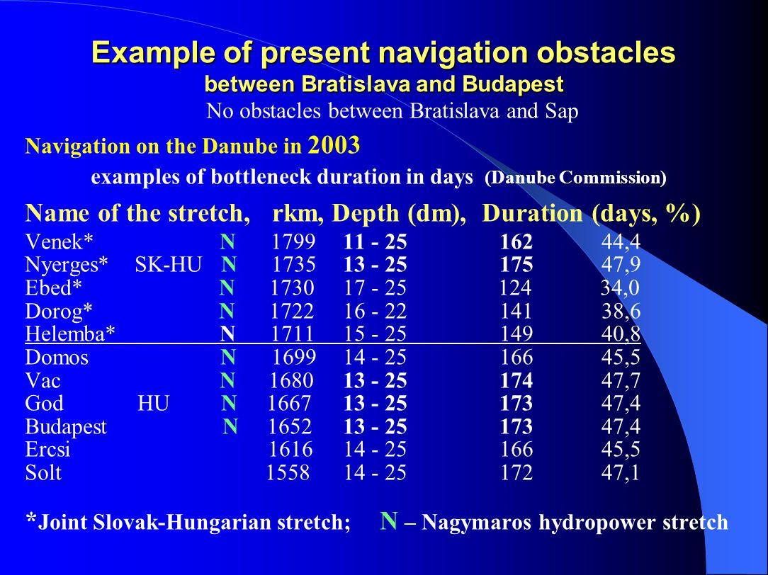 No obstacles between Bratislava and Sap