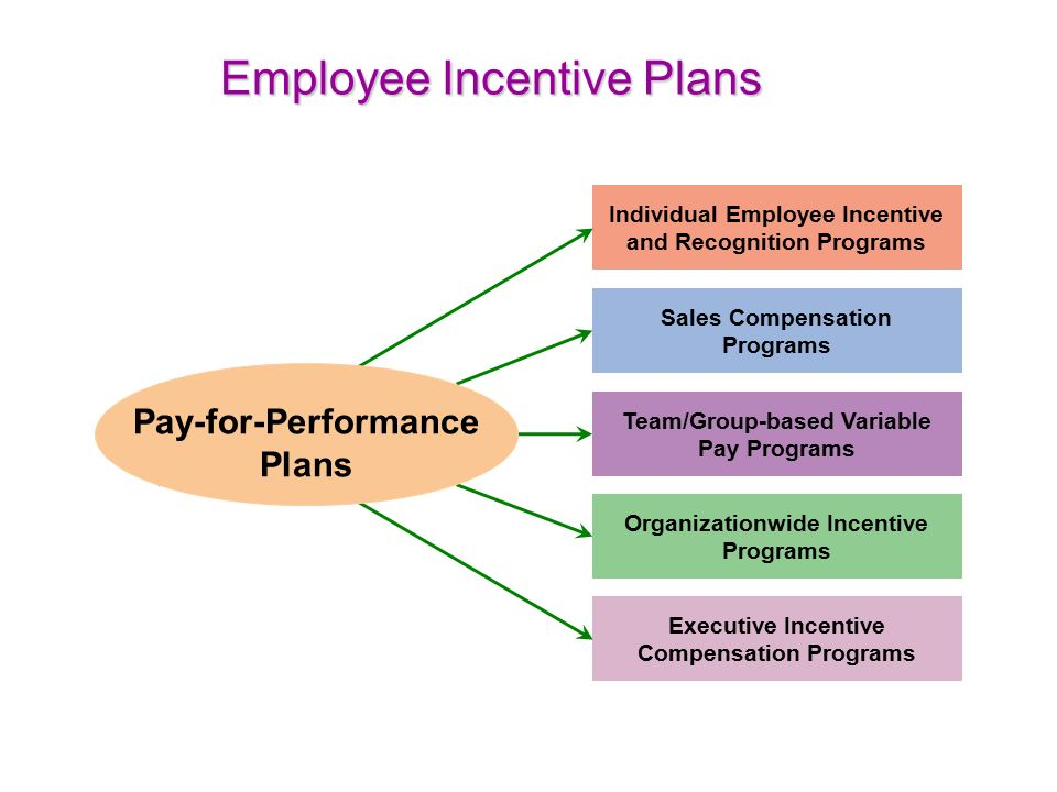 best practices sales incentive plan design pay for performance and financial incentives ppt video