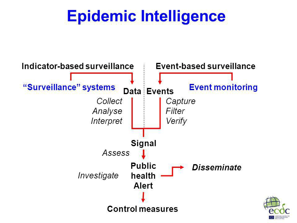 Epidemic Intelligence