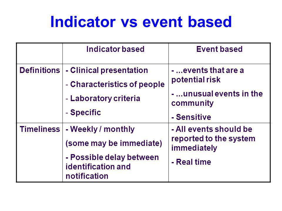 Indicator vs event based