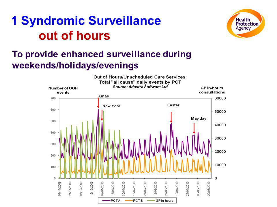 1 Syndromic Surveillance out of hours