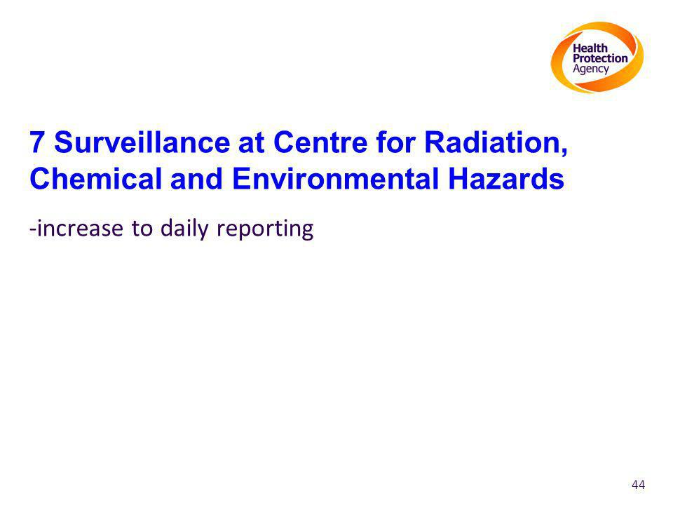 7 Surveillance at Centre for Radiation, Chemical and Environmental Hazards