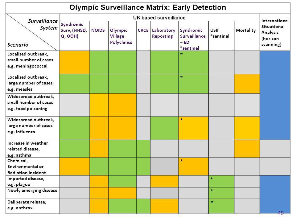 Olympic Surveillance Matrix: Early Detection
