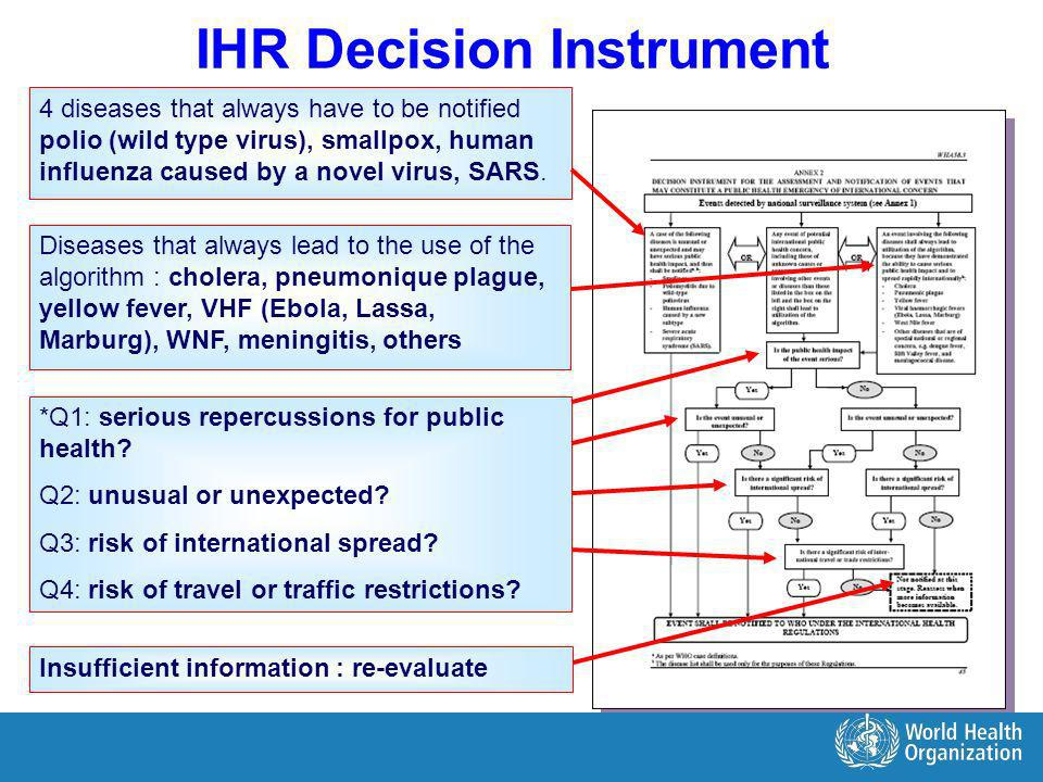 IHR Decision Instrument