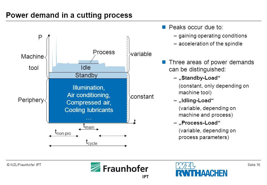 Power demand in a cutting process