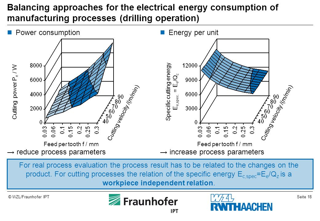Balancing approaches for the electrical energy consumption of manufacturing processes (drilling operation)