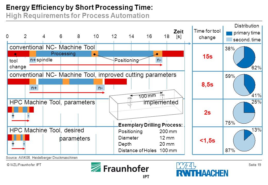 Energy Efficiency by Short Processing Time: High Requirements for Process Automation
