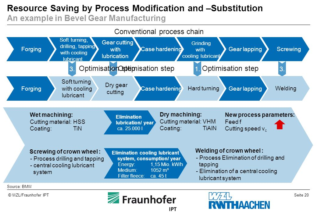 Resource Saving by Process Modification and –Substitution An example in Bevel Gear Manufacturing