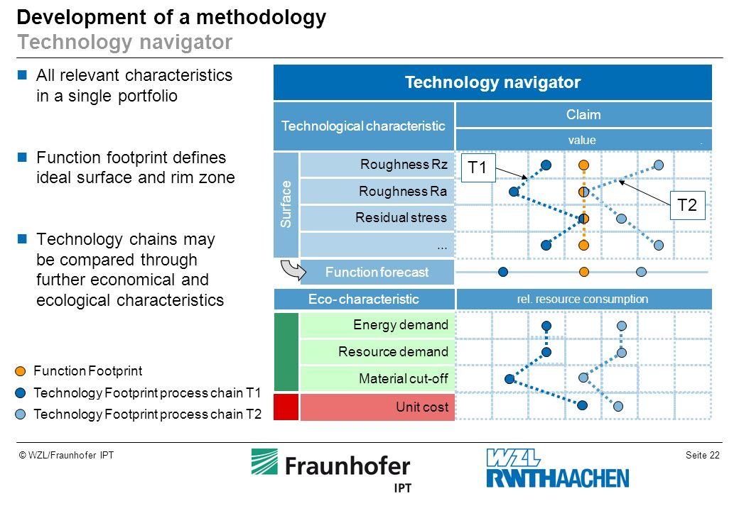 Development of a methodology Technology navigator