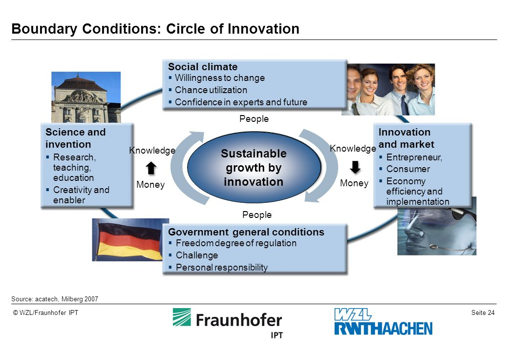 Boundary Conditions: Circle of Innovation