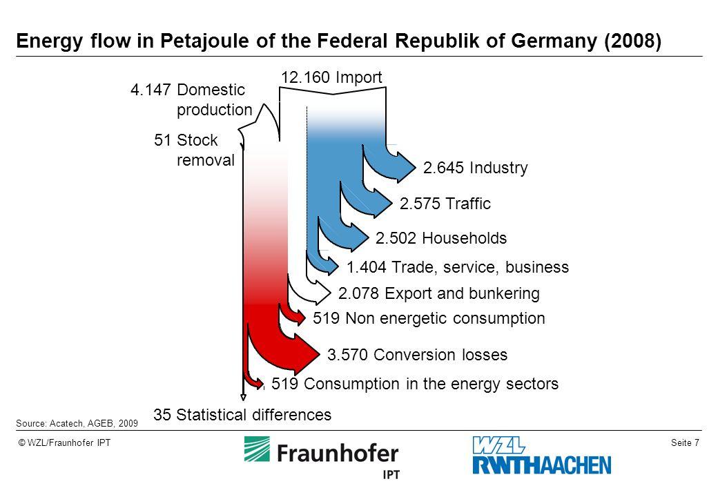 Energy flow in Petajoule of the Federal Republik of Germany (2008)