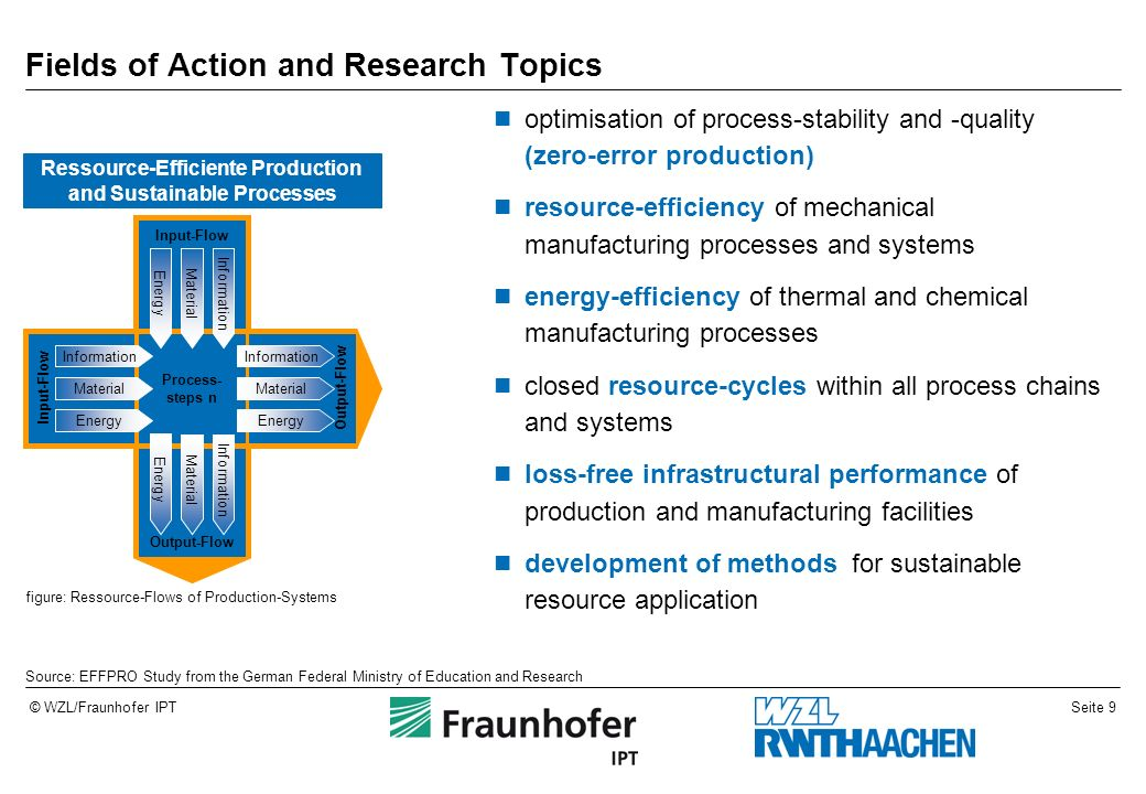 Fields of Action and Research Topics