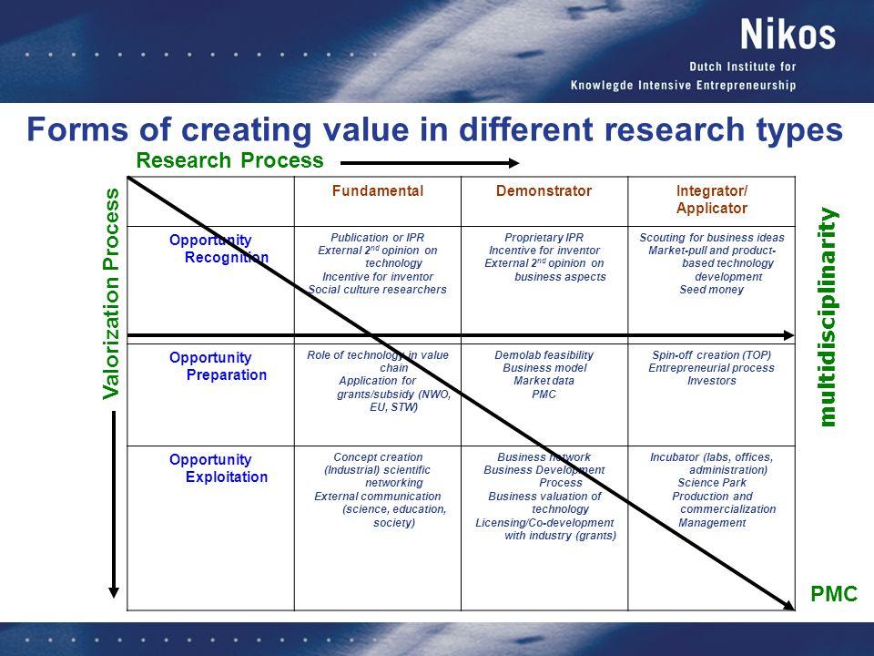 Forms of creating value in different research types