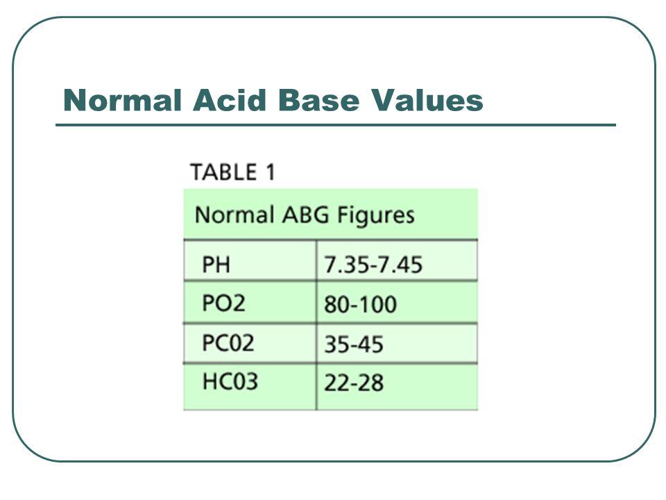 Normal Acid Base Values