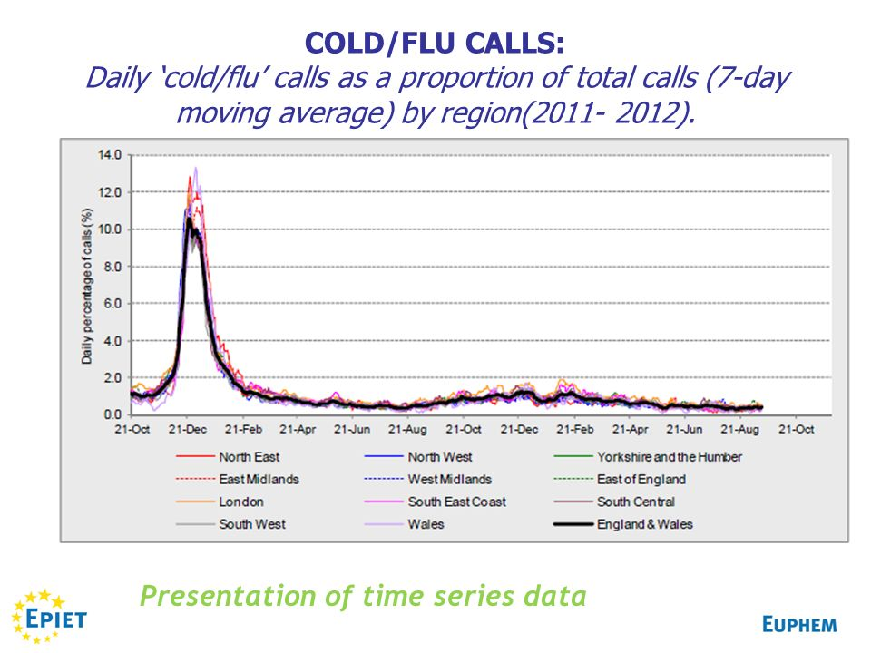 COLD/FLU CALLS: Daily 'cold/flu' calls as a proportion of total calls (7-day moving average) by region(2011- 2012).
